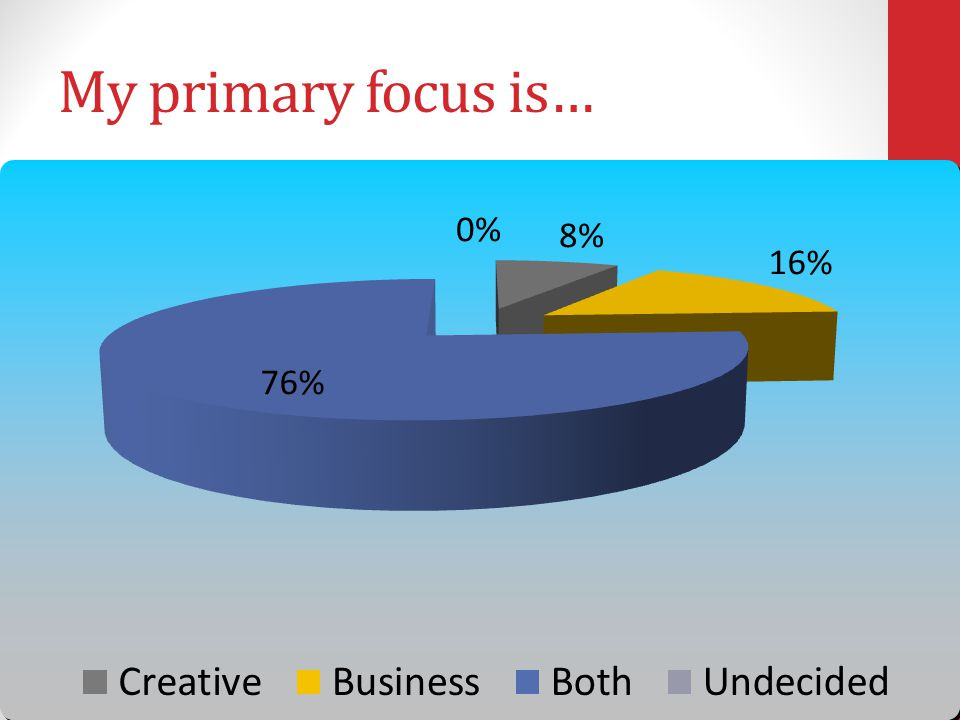 My primary focus is… 1.Creative 2.Business 3.Both 4.Undecided