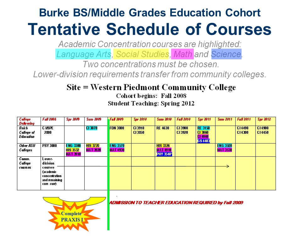 Burke BS/Middle Grades Education Cohort Tentative Schedule of Courses Academic Concentration courses are highlighted: Language Arts, Social Studies, M