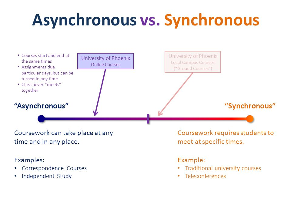 Asynchronous Synchronous Coursework can take place at any time and in any place.