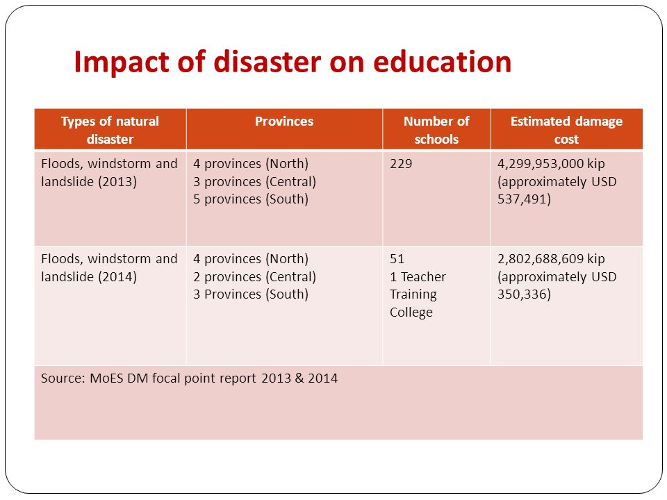 Impact of disaster on education Types of natural disaster ProvincesNumber of schools Estimated damage cost Floods, windstorm and landslide (2013) 4 provinces (North) 3 provinces (Central) 5 provinces (South) 2294,299,953,000 kip (approximately USD 537,491) Floods, windstorm and landslide (2014) 4 provinces (North) 2 provinces (Central) 3 Provinces (South) 51 1 Teacher Training College 2,802,688,609 kip (approximately USD 350,336) Source: MoES DM focal point report 2013 & 2014