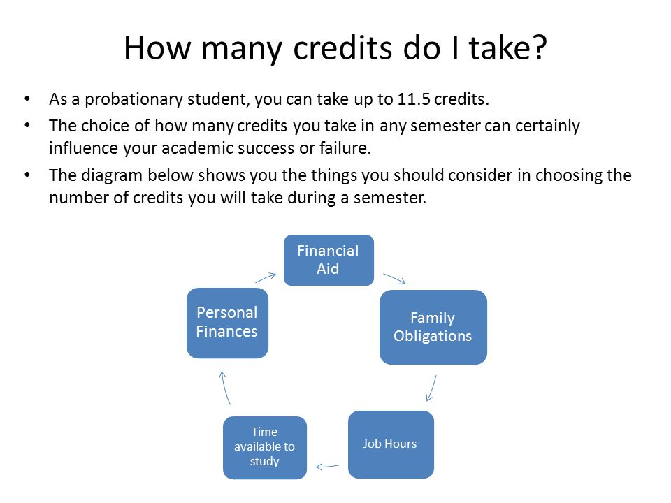 How many credits do I take.As a probationary student, you can take up to 11.5 credits.
