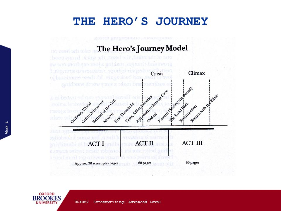 THE HERO'S JOURNEY Week 1 U64022 Screenwriting: Advanced Level