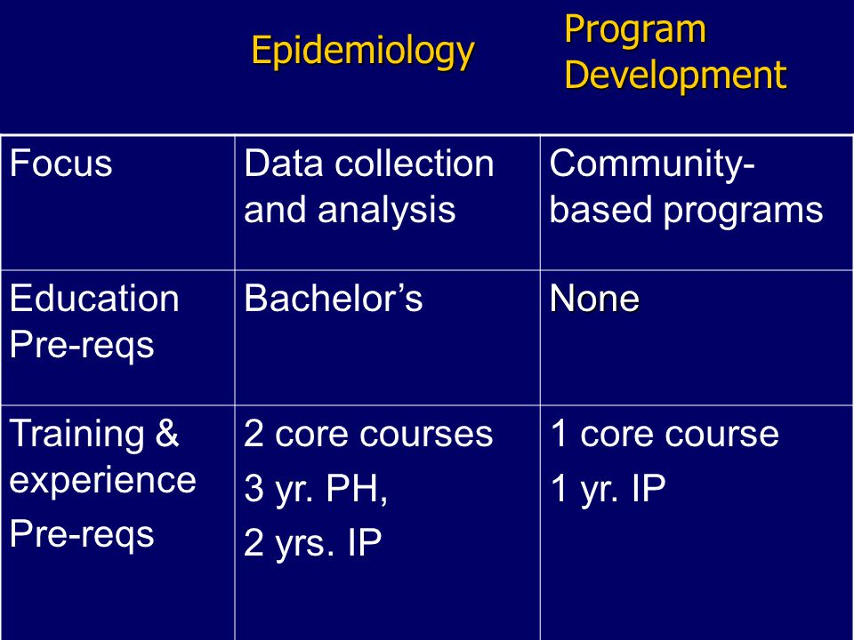 Epi Fellowship Year-long project Year-long project 4 courses: 4 courses: –Project development –U Michigan Summer Epidemiology courses –IP Field course –Oral and written presentations
