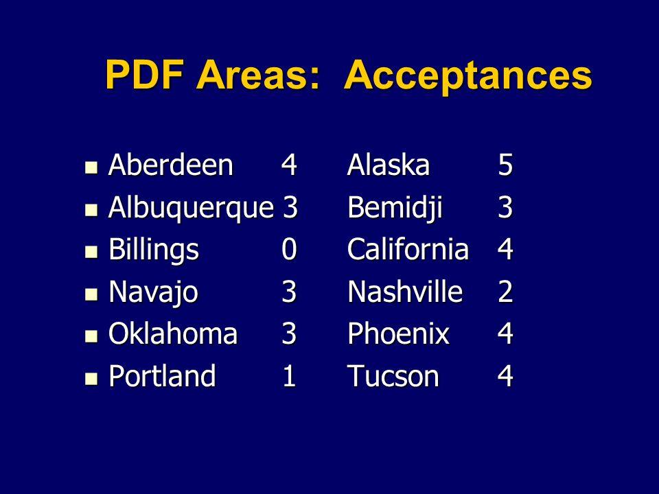 PDF Areas: Acceptances Aberdeen 4Alaska 5 Aberdeen 4Alaska 5 Albuquerque 3Bemidji 3 Albuquerque 3Bemidji 3 Billings0California 4 Billings0California 4 Navajo3Nashville 2 Navajo3Nashville 2 Oklahoma3Phoenix 4 Oklahoma3Phoenix 4 Portland1Tucson 4 Portland1Tucson 4