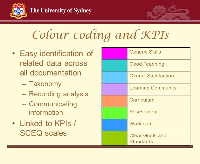 Colour coding and KPIs Easy identification of related data across all documentation –Taxonomy –Recording analysis –Communicating information Linked to KPIs / SCEQ scales Generic Skills Good Teaching Overall Satisfaction Learning Community Curriculum Assessment Workload Clear Goals and Standards