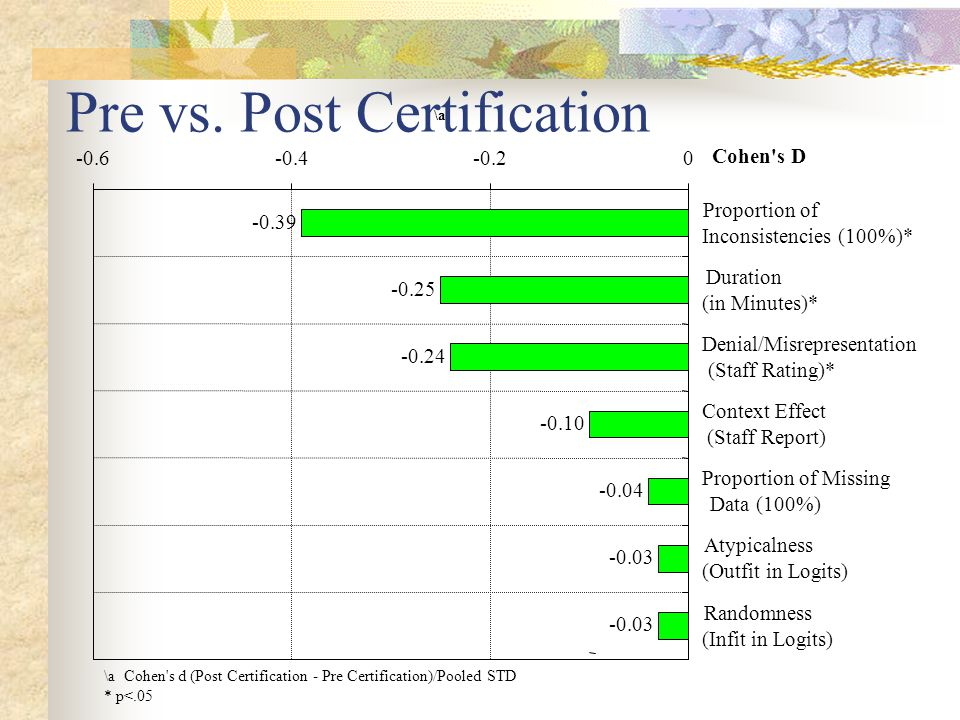 Outcome Measures Number of Inconsistencies –Count of 65 paired items consistently answered by over 90% of the clients, that are inconsistent Duration – time doing the interview (not including breaks) in Minutes Denial/Misrepresentation – Sum of staff rating over 8 sections on a scale of 0-no problem, 1-estimating, 2-misunderstanding, 3-denial, 4-misrepresentation Context Effect – staff report of problems that might effect the interview (e.g.., someone present, interruptions, in juvenile justice setting) Proportion of Missing Data on 99 Items used in the GAIN's core 10 Change measures.