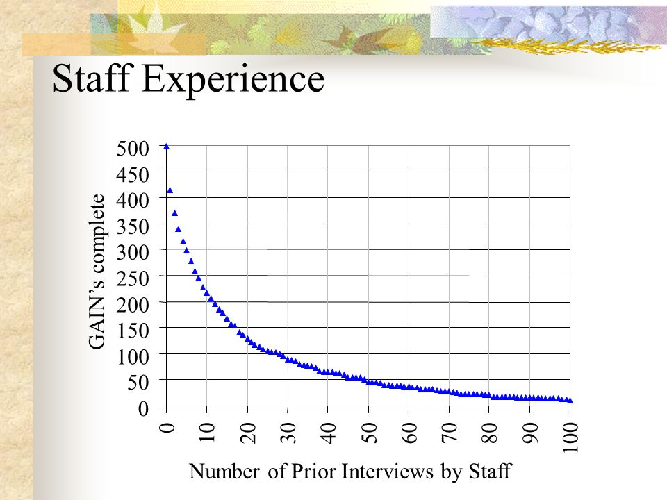 Level of Certification -0.40-0.200.000.200.40 Cohen s f \a Pre-Certification Administrator Cert.