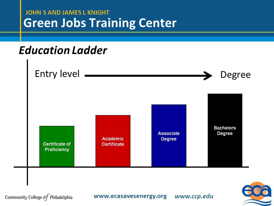JOHN S AND JAMES L KNIGHT Green Jobs Training Center www.ecasavesenergy.org Entry level Degree Education Ladder www.ccp.edu