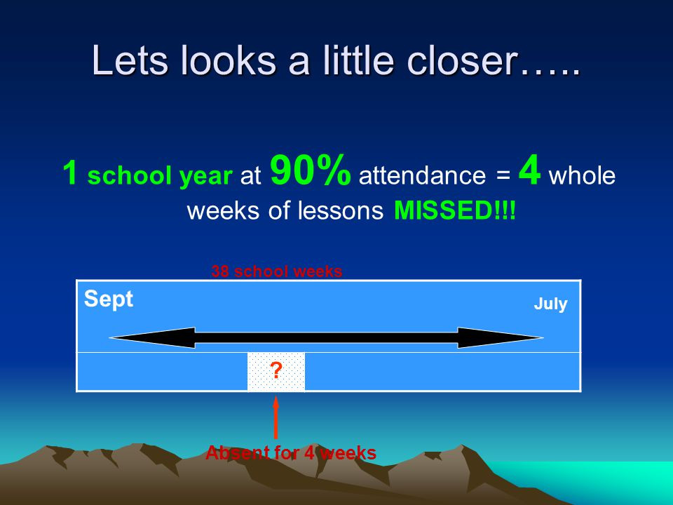 Lets looks a little closer….. 1 school year at 90% attendance = 4 whole weeks of lessons MISSED!!.