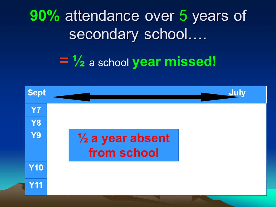 90% attendance over 5 years of secondary school…. = ½ a school year missed! Sept July Y7 Y8 Y9 ½ a year absent from school Y10 Y11