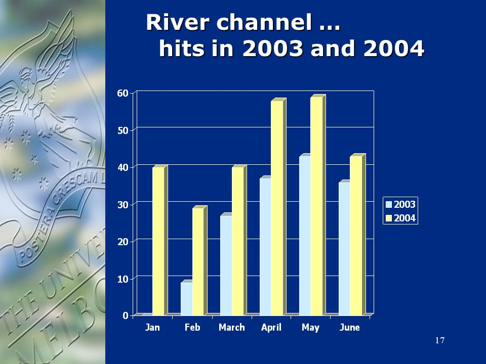 17 River channel … hits in 2003 and 2004