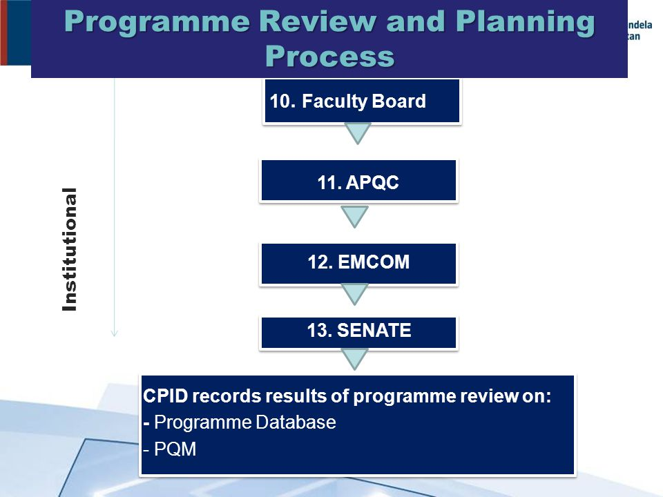 10. Faculty Board 11. APQC 12. EMCOM 13. SENATE CPID records results of programme review on: - Programme Database - PQM Institutional Review and Plann