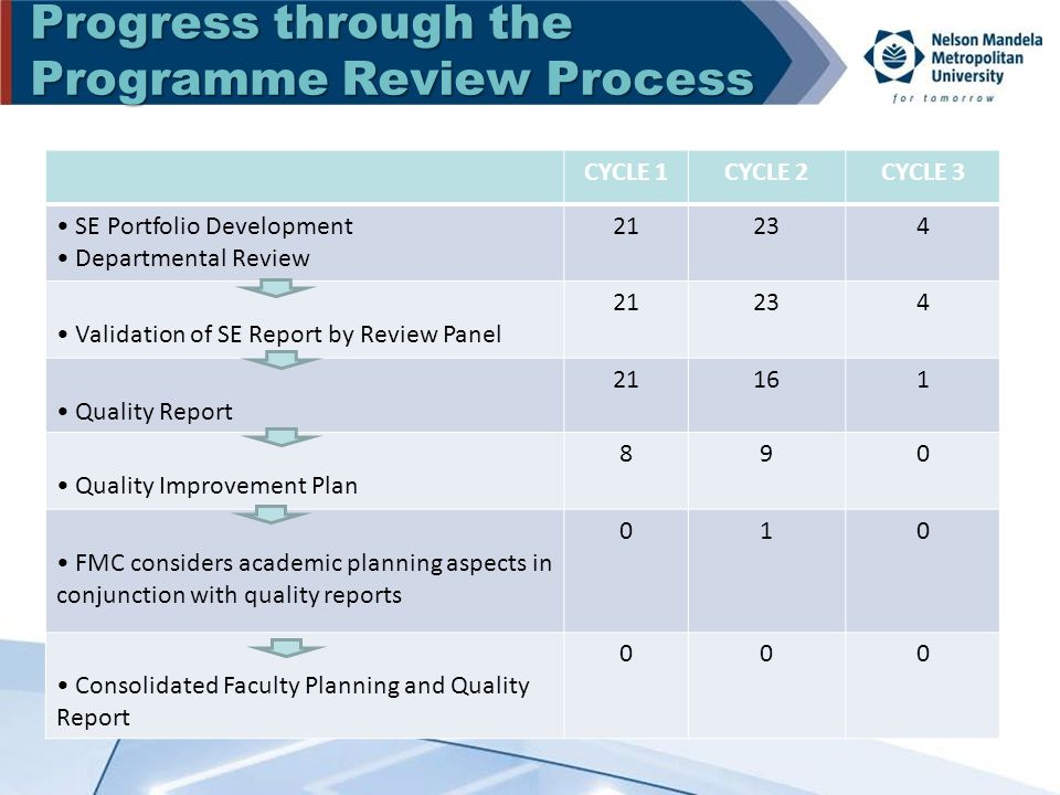 Progress through the Programme Review Process CYCLE 1CYCLE 2CYCLE 3 SE Portfolio Development Departmental Review 21234 Validation of SE Report by Review Panel 21234 Quality Report 21161 Quality Improvement Plan 890 FMC considers academic planning aspects in conjunction with quality reports 010 Consolidated Faculty Planning and Quality Report 000