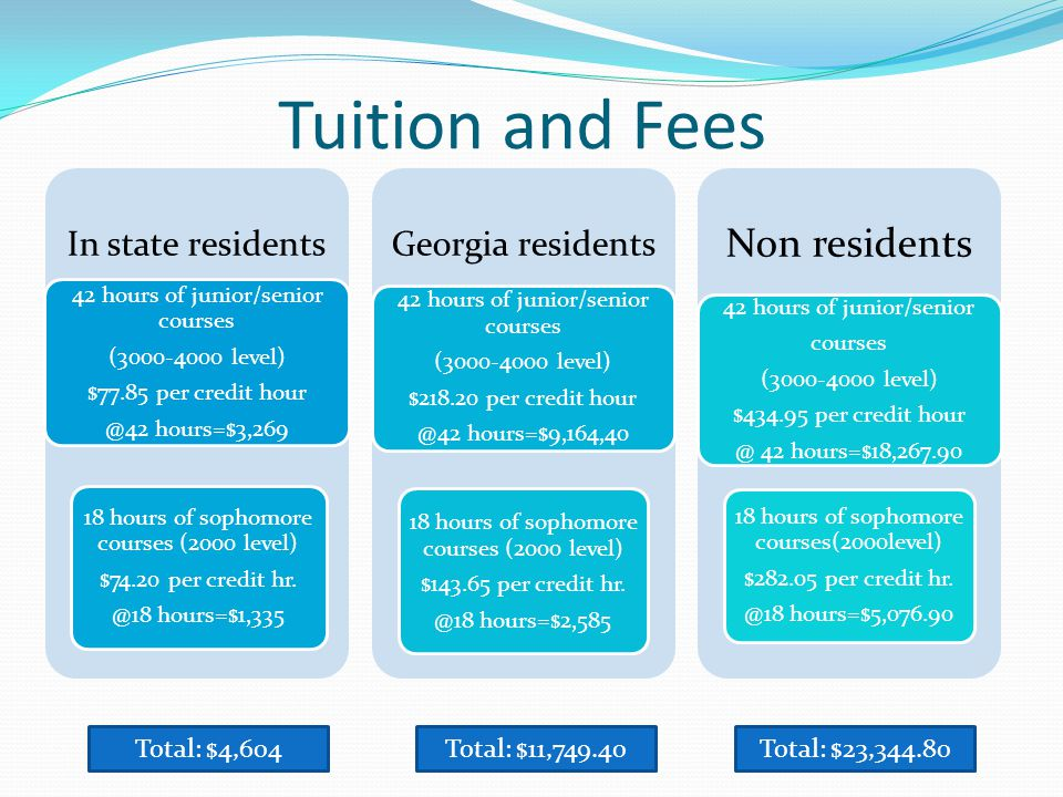 Tuition and Fees In state residents 42 hours of junior/senior courses (3000-4000 level) $77.85 per credit hour @42 hours=$3,269 18 hours of sophomore courses (2000 level) $74.20 per credit hr.