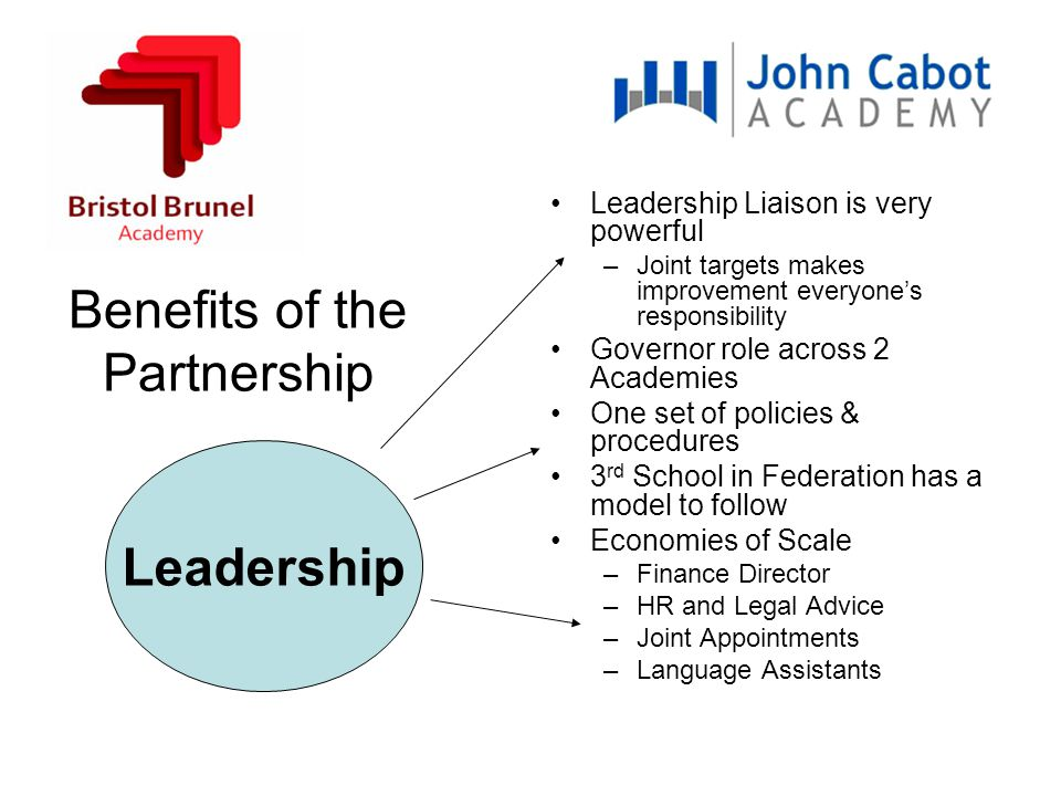 Benefits of the Partnership Leadership Liaison is very powerful –Joint targets makes improvement everyone's responsibility Governor role across 2 Academies One set of policies & procedures 3 rd School in Federation has a model to follow Economies of Scale –Finance Director –HR and Legal Advice –Joint Appointments –Language Assistants Leadership