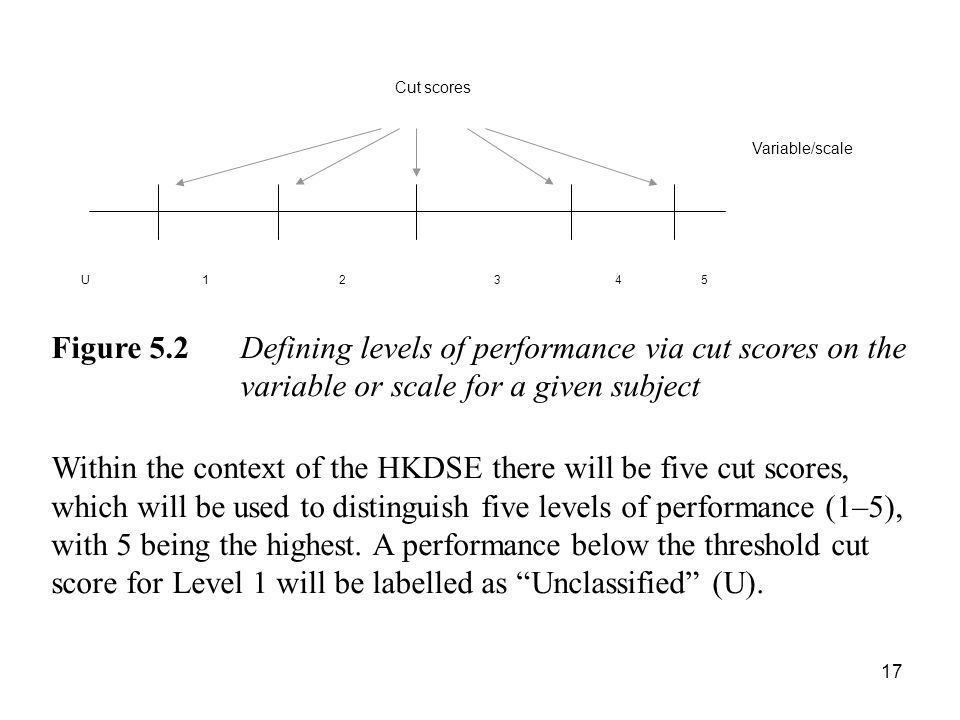17 5321U4 Cut scores Variable/scale Figure 5.2 Defining levels of performance via cut scores on the variable or scale for a given subject Within the context of the HKDSE there will be five cut scores, which will be used to distinguish five levels of performance (1–5), with 5 being the highest.