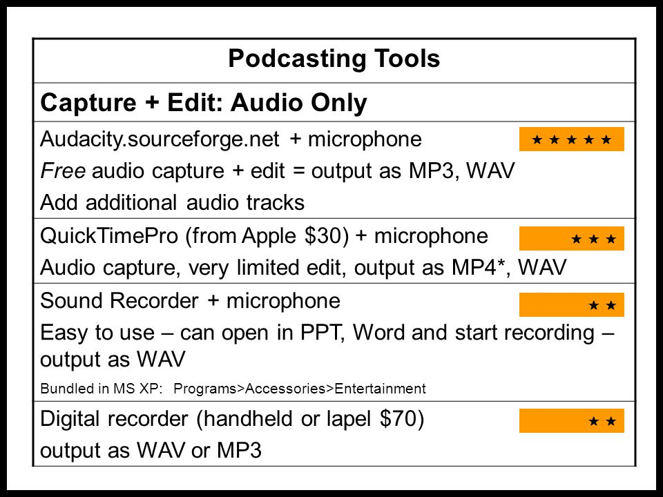 Podcasting Tools Capture + Edit: Audio Only Audacity.sourceforge.net + microphone Free audio capture + edit = output as MP3, WAV Add additional audio tracks QuickTimePro (from Apple $30) + microphone Audio capture, very limited edit, output as MP4*, WAV Sound Recorder + microphone Easy to use – can open in PPT, Word and start recording – output as WAV Bundled in MS XP: Programs>Accessories>Entertainment Digital recorder (handheld or lapel $70) output as WAV or MP3                    