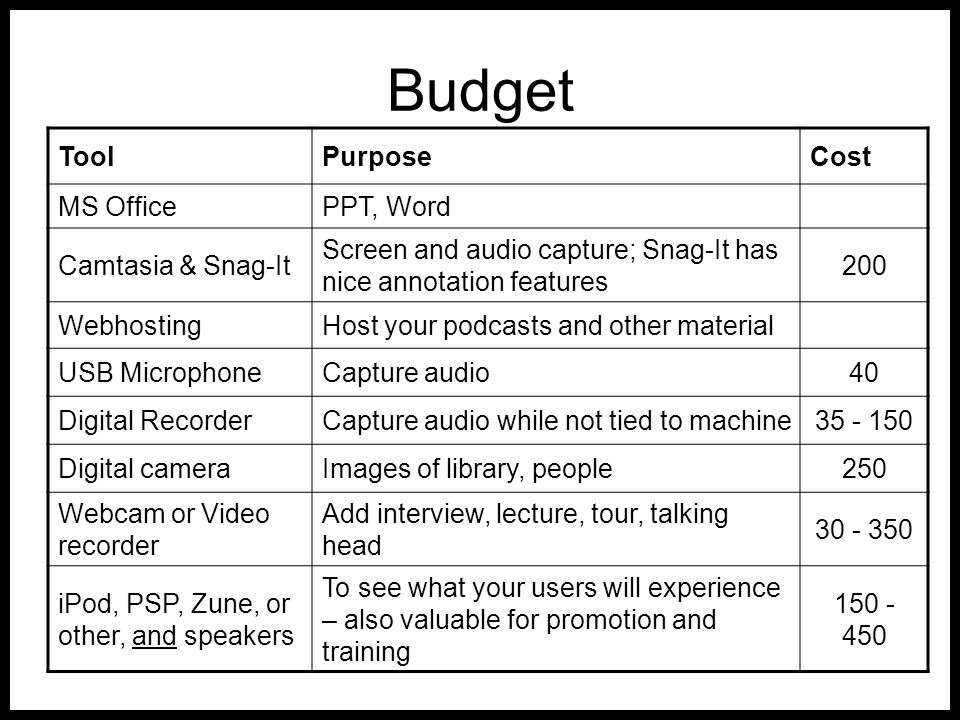 Budget ToolPurposeCost MS OfficePPT, Word Camtasia & Snag-It Screen and audio capture; Snag-It has nice annotation features 200 WebhostingHost your podcasts and other material USB MicrophoneCapture audio40 Digital RecorderCapture audio while not tied to machine35 - 150 Digital cameraImages of library, people250 Webcam or Video recorder Add interview, lecture, tour, talking head 30 - 350 iPod, PSP, Zune, or other, and speakers To see what your users will experience – also valuable for promotion and training 150 - 450