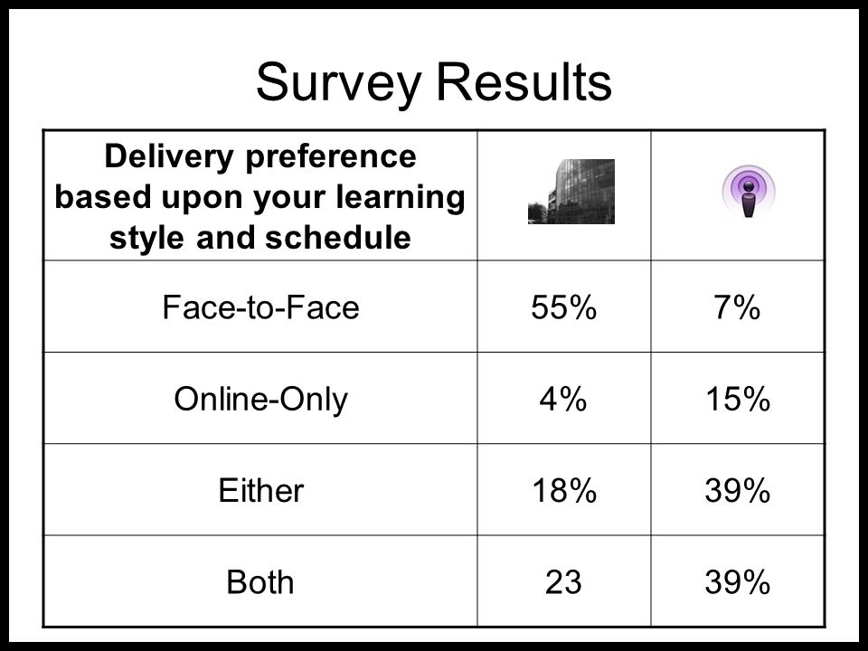 Survey Results Delivery preference based upon your learning style and schedule Face-to-Face55%7% Online-Only4%15% Either18%39% Both2339%