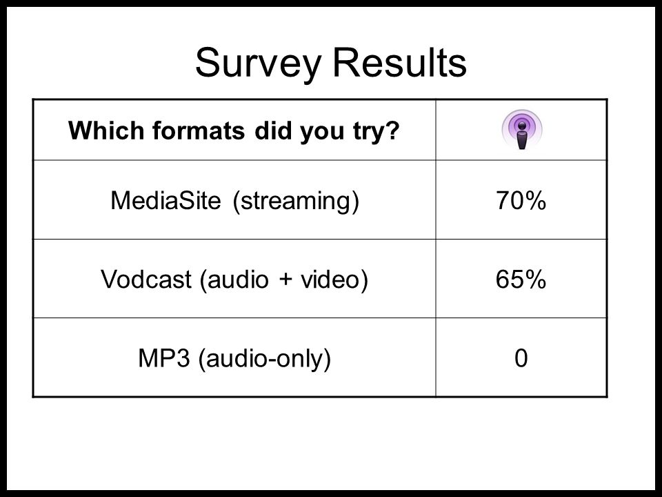 Survey Results Which formats did you try? MediaSite (streaming)70% Vodcast (audio + video)65% MP3 (audio-only)0