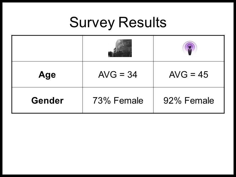 Survey Results AgeAVG = 34AVG = 45 Gender73% Female92% Female