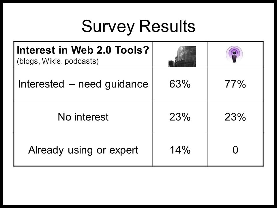 Survey Results Interest in Web 2.0 Tools? (blogs, Wikis, podcasts) Interested – need guidance63%77% No interest23% Already using or expert14%0