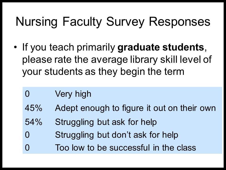 Nursing Faculty Survey Responses If you teach primarily graduate students, please rate the average library skill level of your students as they begin the term 0Very high 45%Adept enough to figure it out on their own 54%Struggling but ask for help 0Struggling but don't ask for help 0Too low to be successful in the class