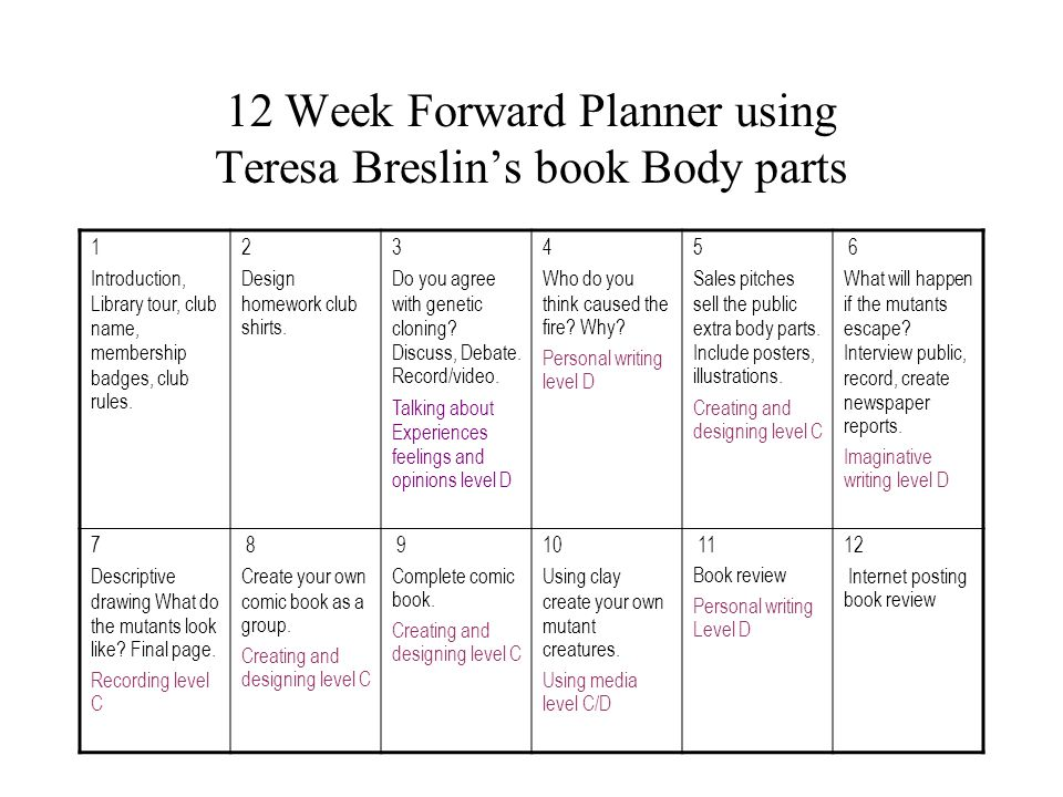 12 Week Forward Planner using Teresa Breslin's book Body parts 1 Introduction, Library tour, club name, membership badges, club rules.