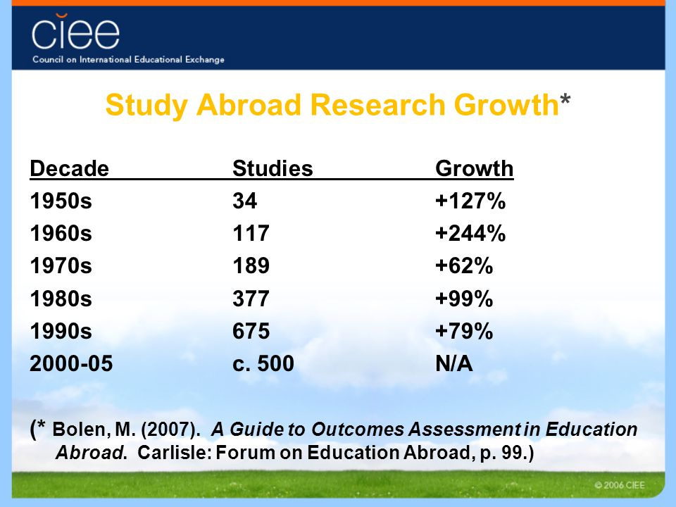 Study Abroad Research Growth* DecadeStudiesGrowth 1950s34+127% 1960s117+244% 1970s189+62% 1980s377+99% 1990s675+79% 2000-05c. 500N/A (* Bolen, M. (200