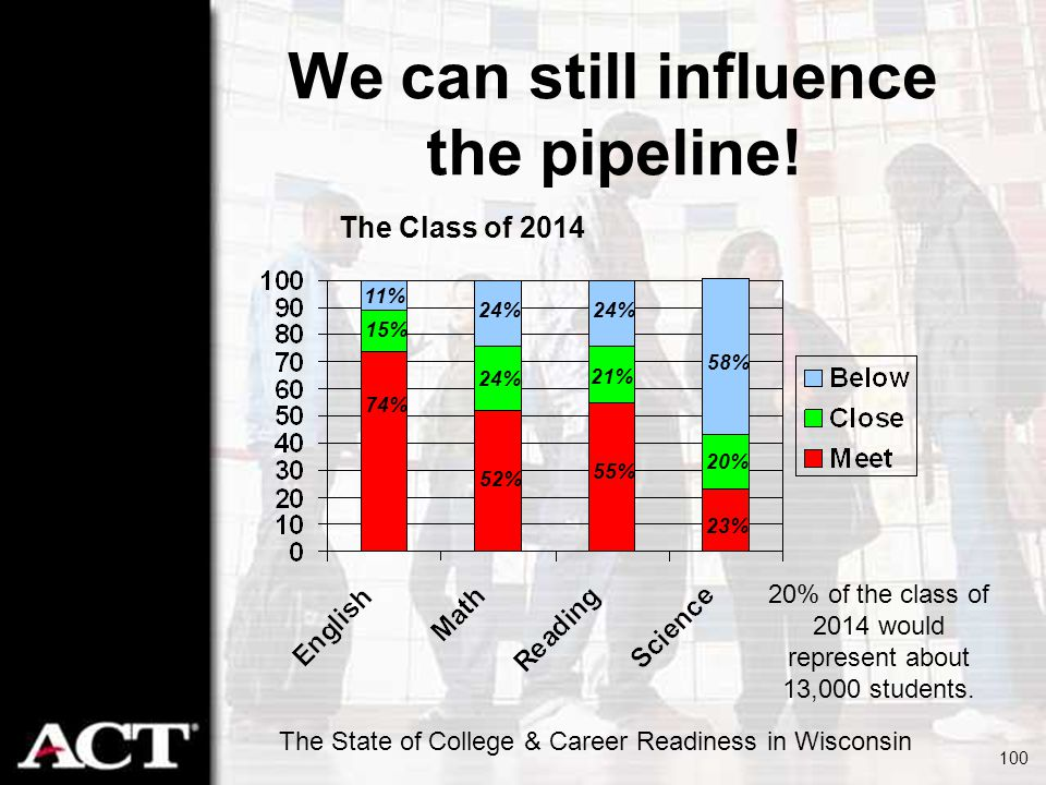 The State of College & Career Readiness in Wisconsin 100 We can still influence the pipeline! The Class of 2014 21% 58% 20% 23% 74% 11% 15% 24% 55% 52