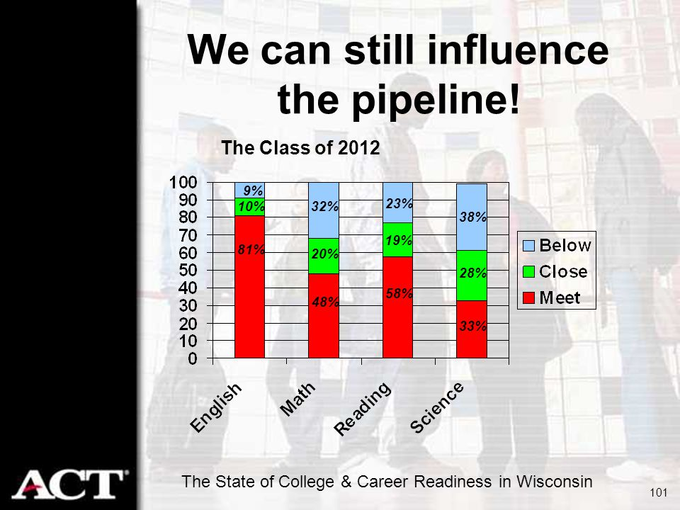 The State of College & Career Readiness in Wisconsin 101 We can still influence the pipeline! The Class of 2012 19% 38% 28% 33% 81% 9% 10% 32% 23% 20%