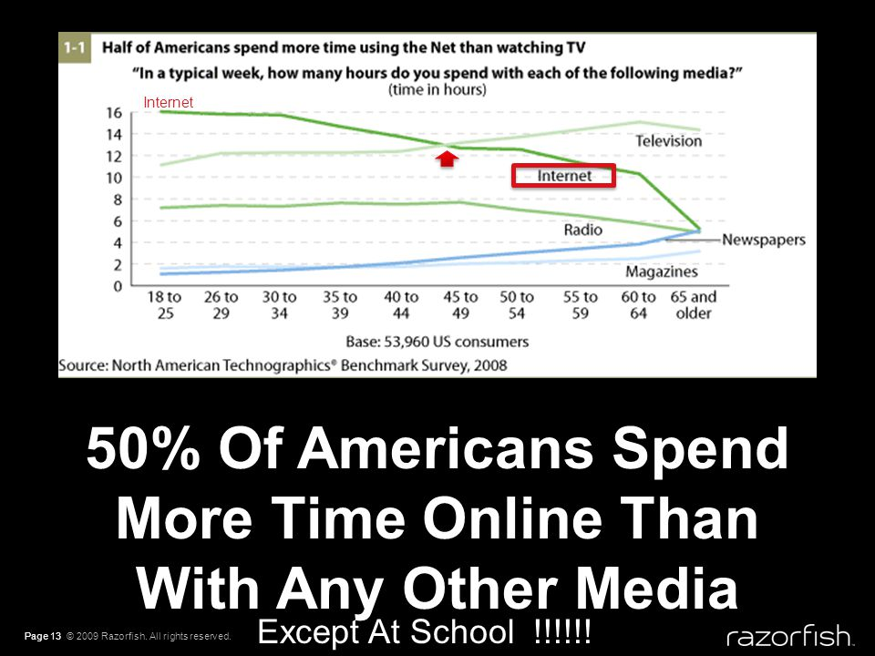 Page 13 © 2009 Razorfish. All rights reserved. 50% Of Americans Spend More Time Online Than With Any Other Media Internet Except At School !!!!!!