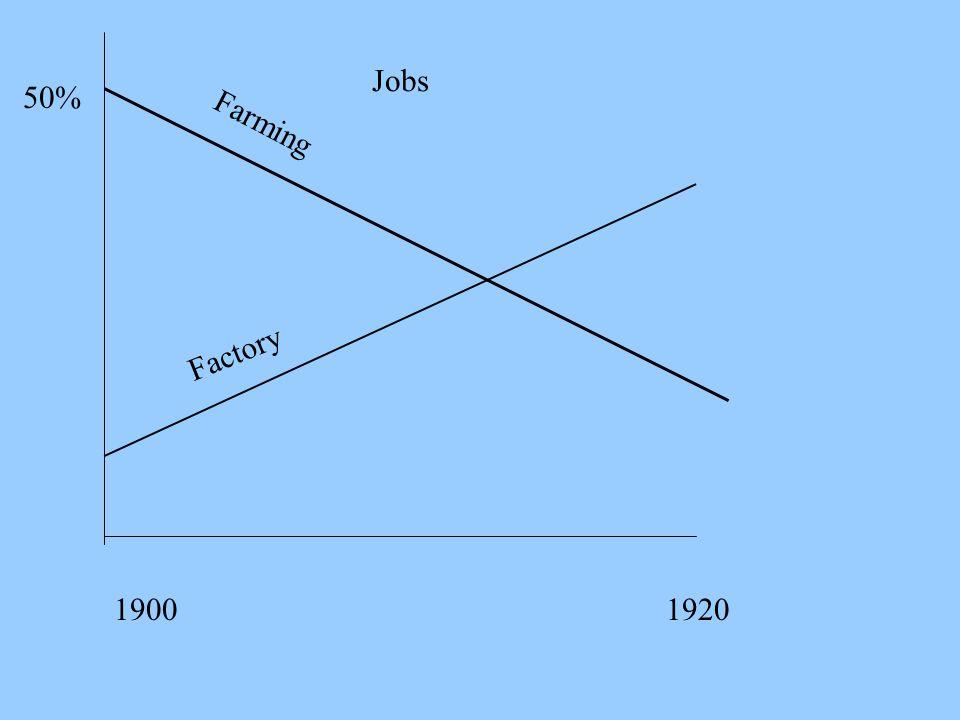 Jobs 50% 19001920 Farming Factory
