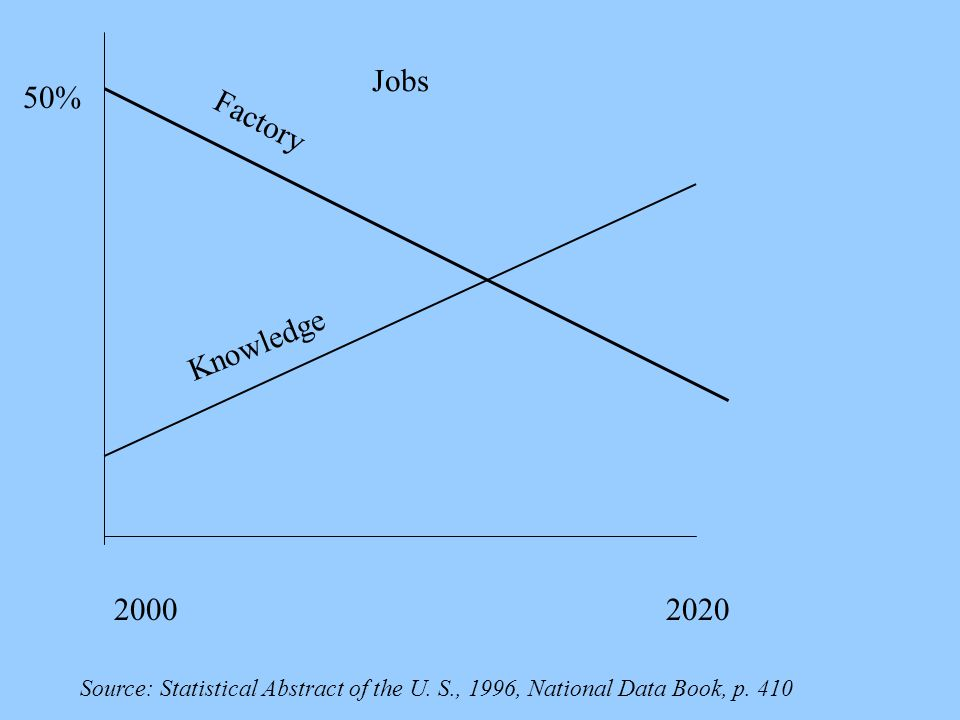 Jobs 50% 20002020 Factory Knowledge Source: Statistical Abstract of the U. S., 1996, National Data Book, p. 410