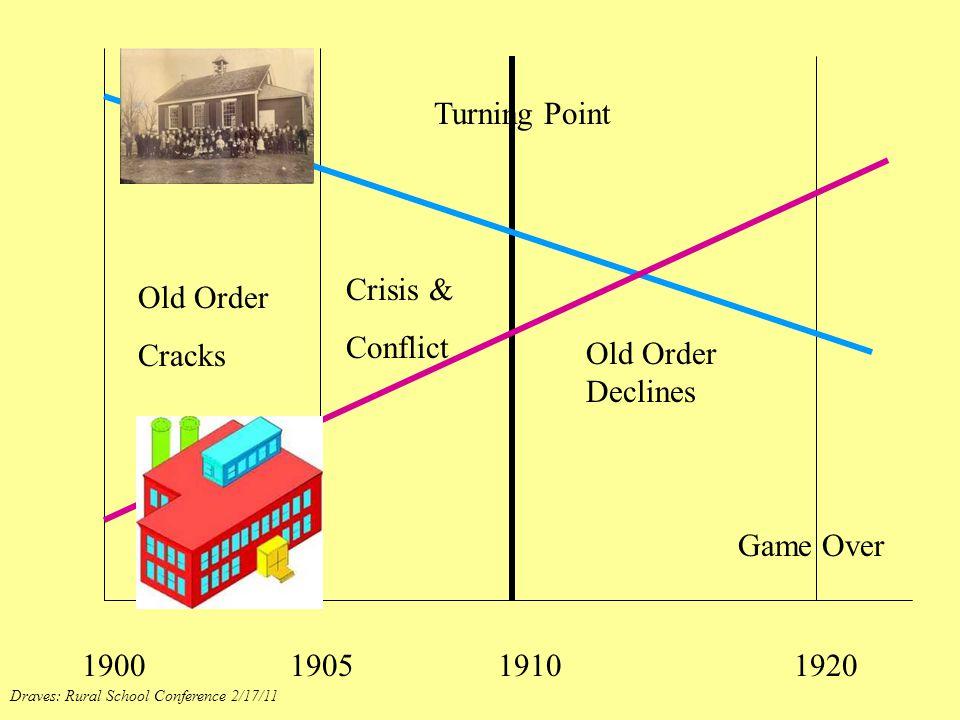 1900 1905 1910 1920 Old Order Cracks Crisis & Conflict Turning Point Old Order Declines Game Over Draves: Rural School Conference 2/17/11