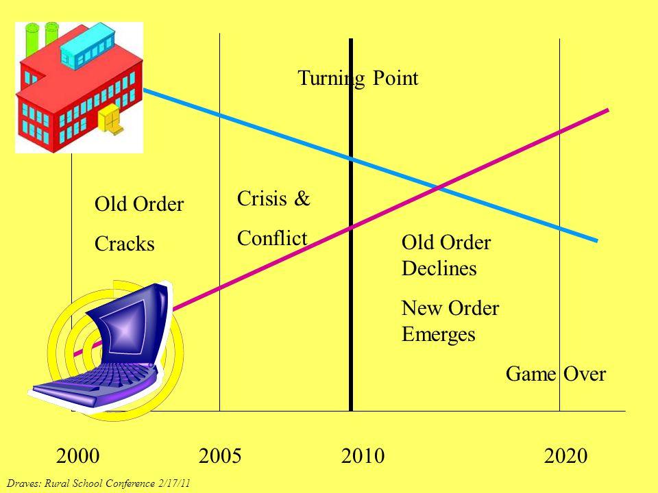 2000 2005 2010 2020 Old Order Cracks Crisis & Conflict Turning Point Old Order Declines New Order Emerges Game Over Draves: Rural School Conference 2/