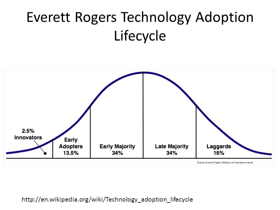 Everett Rogers Technology Adoption Lifecycle http://en.wikipedia.org/wiki/Technology_adoption_lifecycle