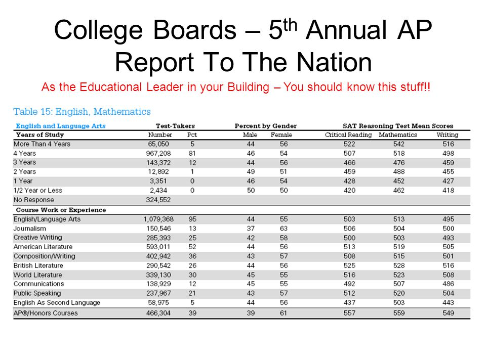 College Boards – 5 th Annual AP Report To The Nation As the Educational Leader in your Building – You should know this stuff!!