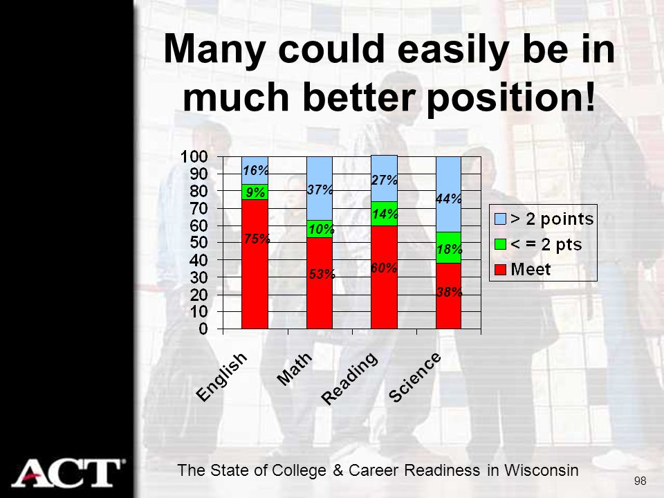 The State of College & Career Readiness in Wisconsin 98 Many could easily be in much better position! 75% 38% 44% 27% 37% 16% 18% 14% 10% 9% 60% 53%