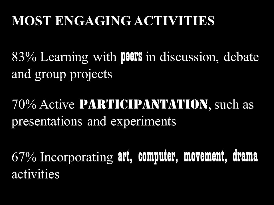 MOST ENGAGING ACTIVITIES 83% Learning with peers in discussion, debate and group projects 70% Active participantATION, such as presentations and experiments 67% Incorporating art, computer, movement, drama activities