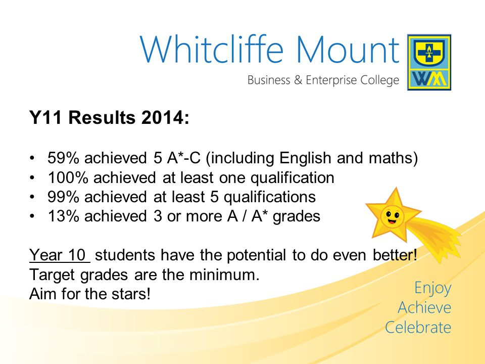 Y11 Results 2014: 59% achieved 5 A*-C (including English and maths) 100% achieved at least one qualification 99% achieved at least 5 qualifications 13% achieved 3 or more A / A* grades Year 10 students have the potential to do even better.