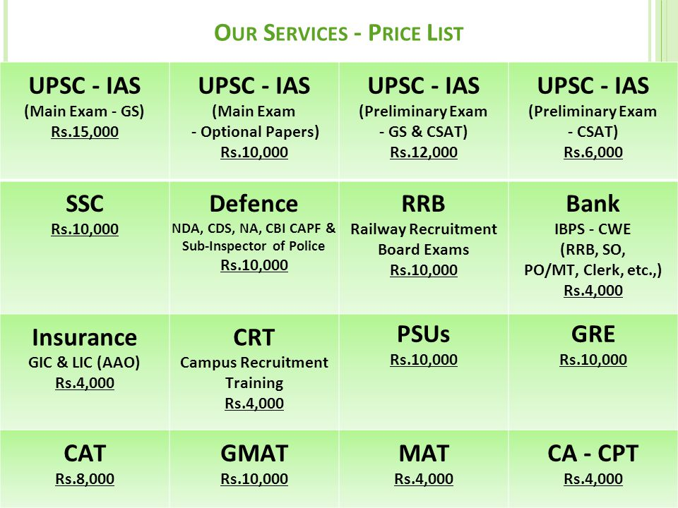 UPSC - IAS (Main Exam - GS) Rs.15,000 UPSC - IAS (Main Exam - Optional Papers) Rs.10,000 UPSC - IAS (Preliminary Exam - GS & CSAT) Rs.12,000 UPSC - IAS (Preliminary Exam - CSAT) Rs.6,000 SSC Rs.10,000 Defence NDA, CDS, NA, CBI CAPF & Sub-Inspector of Police Rs.10,000 RRB Railway Recruitment Board Exams Rs.10,000 Bank IBPS - CWE (RRB, SO, PO/MT, Clerk, etc.,) Rs.4,000 Insurance GIC & LIC (AAO) Rs.4,000 CRT Campus Recruitment Training Rs.4,000 PSUs Rs.10,000 GRE Rs.10,000 CAT Rs.8,000 GMAT Rs.10,000 MAT Rs.4,000 CA - CPT Rs.4,000 O UR S ERVICES - P RICE L IST