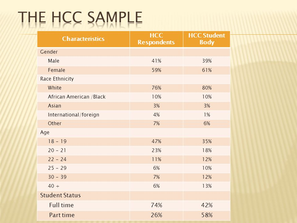 Characteristics HCC Respondents HCC Student Body Gender Male41%39% Female59%61% Race Ethnicity White76%80% African American /Black10% Asian3% International/foreign4%1% Other7%6% Age 18 - 1947%35% 20 - 2123%18% 22 - 2411%12% 25 - 296%10% 30 - 397%12% 40 +6%13% Student Status Full time74%42% Part time26%58%