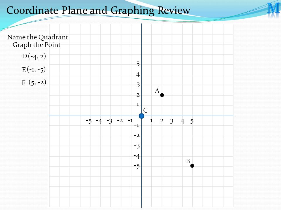 1 2 3 4 5 -2 -3 -4 -5 12345-2-3-4-5 Coordinate Plane and Graphing Review Graph the Point Name the Quadrant (-4, 2) (-1, -5) (5, -2) D E F A B C