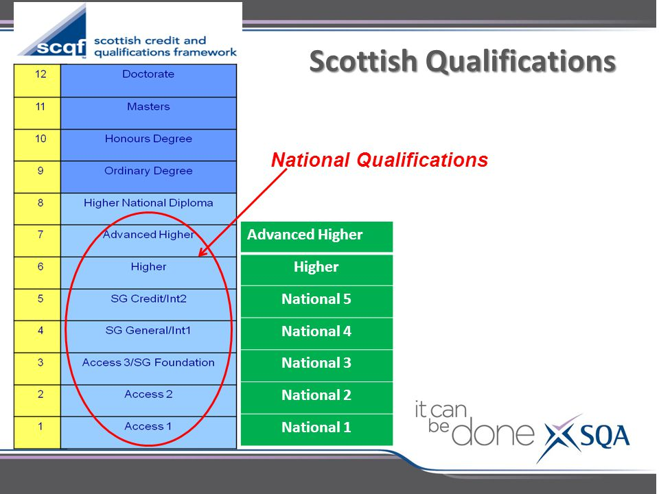 Scottish Qualifications Scottish Qualifications Advanced Higher Higher National 5 National 4 National 3 National 2 National 1 National Qualifications