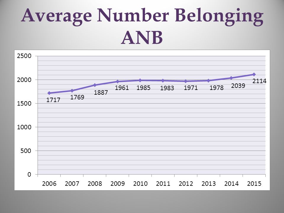 Average Number Belonging ANB