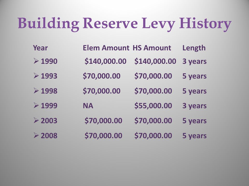 Building Reserve Levy History YearElem AmountHS Amount Length  1990 $140,000.00 $140,000.00 3 years  1993 $70,000.00 $70,000.00 5 years  1998 $70,000.00 $70,000.00 5 years  1999 NA $55,000.00 3 years  2003 $70,000.00 $70,000.00 5 years  2008 $70,000.00 $70,000.00 5 years