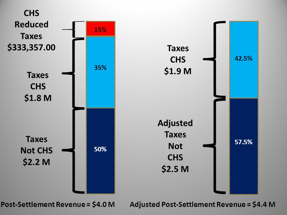 Taxes Not CHS $2.2 M CHS Reduced Taxes $333,357.00 Taxes CHS $1.8 M Post-Settlement Revenue = $4.0 M 50% 35% 15% Adjusted Taxes Not CHS $2.5 M Adjusted Post-Settlement Revenue = $4.4 M Taxes CHS $1.9 M 42.5% 57.5%