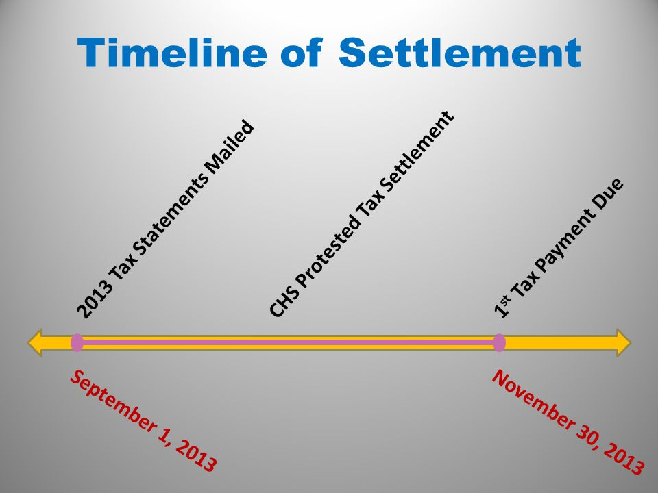 Timeline of Settlement 2013 Tax Statements Mailed CHS Protested Tax Settlement 1 st Tax Payment Due September 1, 2013November 30, 2013
