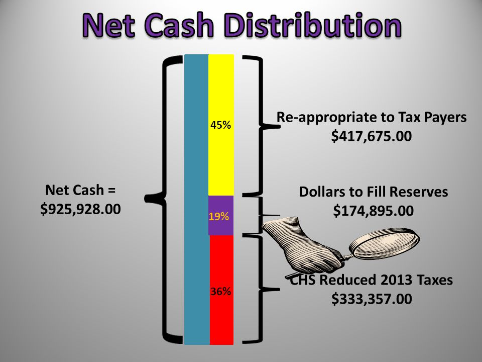 CHS Reduced 2013 Taxes $333,357.00 Dollars to Fill Reserves $174,895.00 Re-appropriate to Tax Payers $417,675.00 Net Cash = $925,928.00 36% 19% 45%